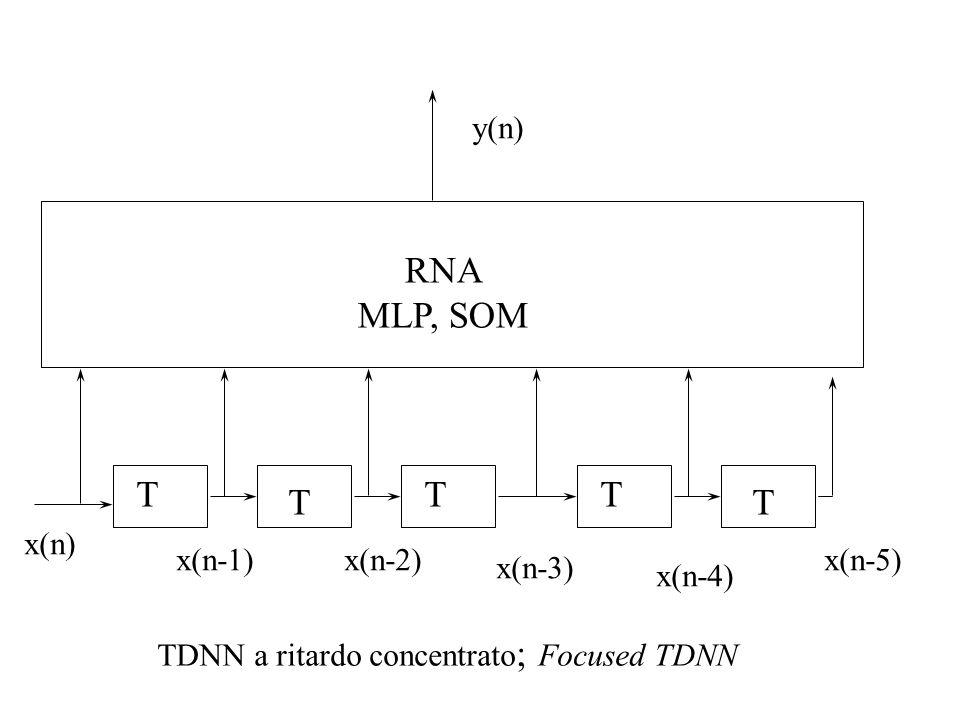 RNA MLP, SOM T T T T T y(n) x(n) x(n-1) x(n-2) x(n-5) x(n-3) x(n-4)