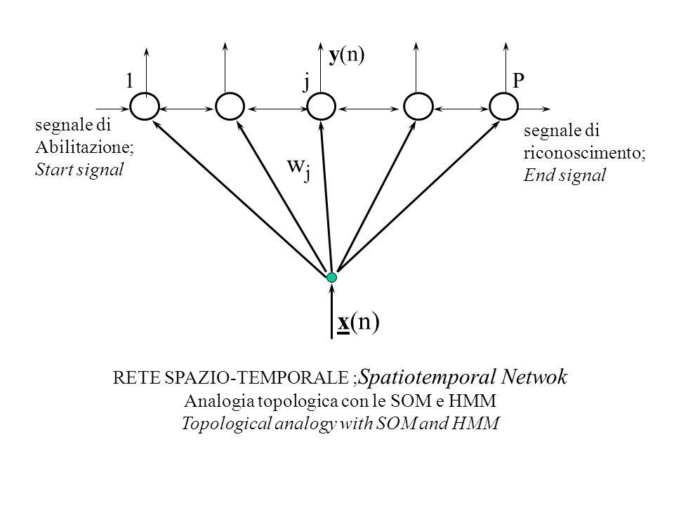 wj x(n) y(n) 1 j P segnale di segnale di Abilitazione; riconoscimento;