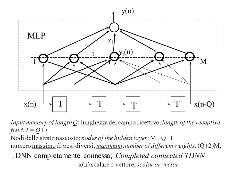 MLP i T T T T y(n) zi yi(n) 1 i M x(n) x(n-Q)