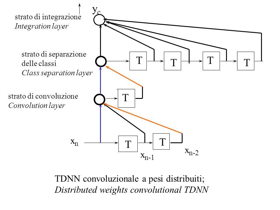 yc T T T T T T T xn xn-2 xn-1 TDNN convoluzionale a pesi distribuiti;
