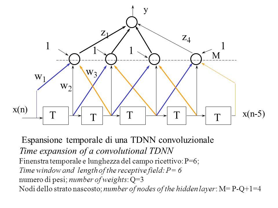 z1 z4 1 1 1 1 w3 w1 w2 T T T T T y M x(n) x(n-5)