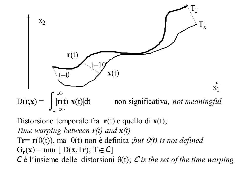 Tr x2. Tx. r(t) t=10. x(t) t=0. x1. - D(r,x) = |r(t)-x(t)|dt. Distorsione temporale fra r(t) e quello di x(t);