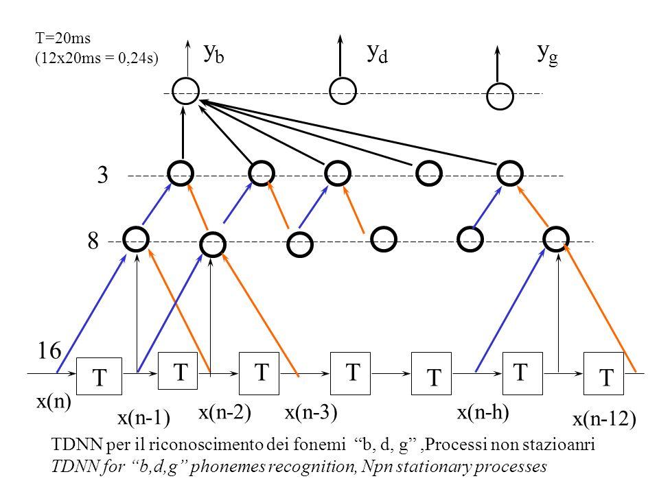 yb yd yg 3 8 16 T T T T T T T x(n) x(n-2) x(n-3) x(n-h) x(n-1) x(n-12)