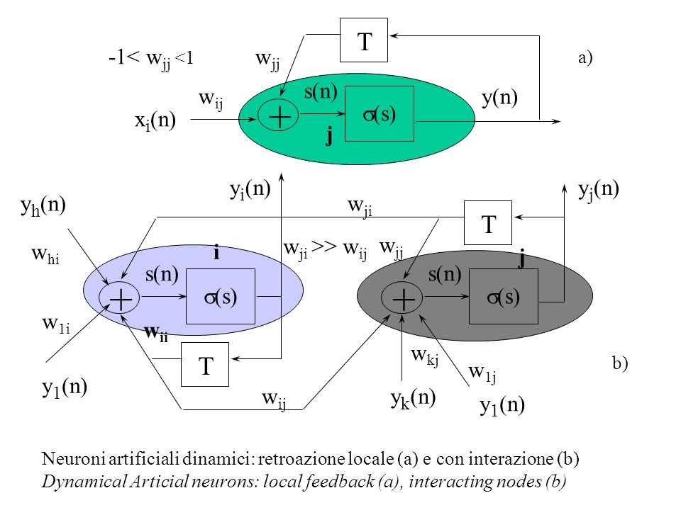 + + + T T T -1< wjj <1 wjj s(n) wij y(n) s(s) xi(n) j yi(n)