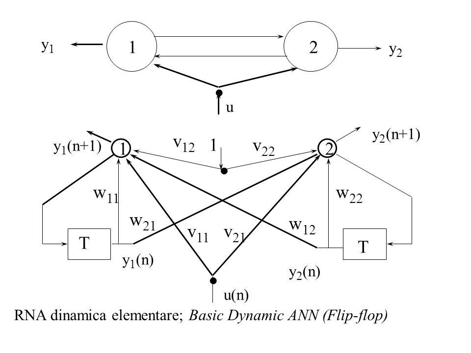 y1 1. . 2. y2. u. . y2(n+1) v12. y1(n+1) 1. v22. 1. 2. w11. w22. w21. w12. v11. v21.