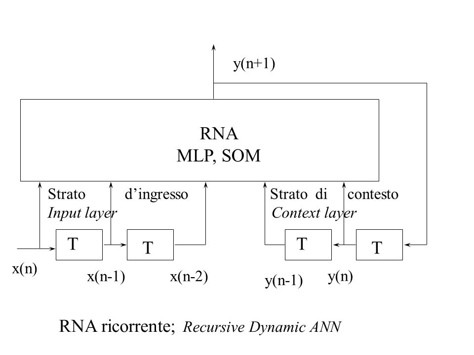 RNA ricorrente; Recursive Dynamic ANN