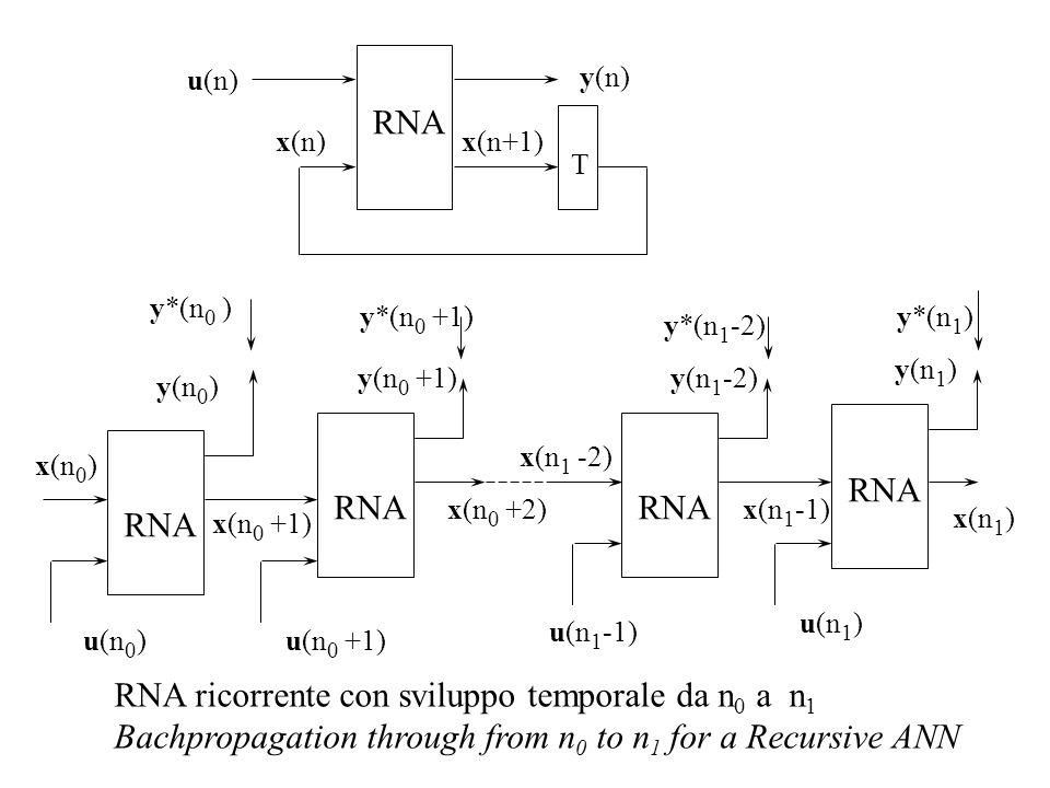 RNA ricorrente con sviluppo temporale da n0 a n1
