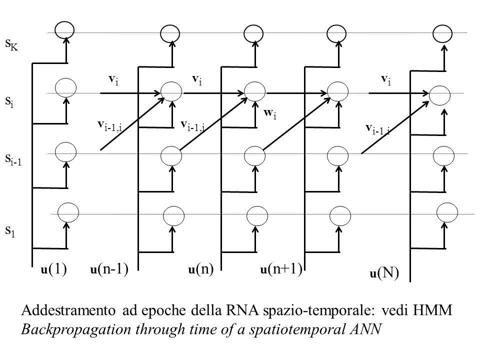 Addestramento ad epoche della RNA spazio-temporale: vedi HMM
