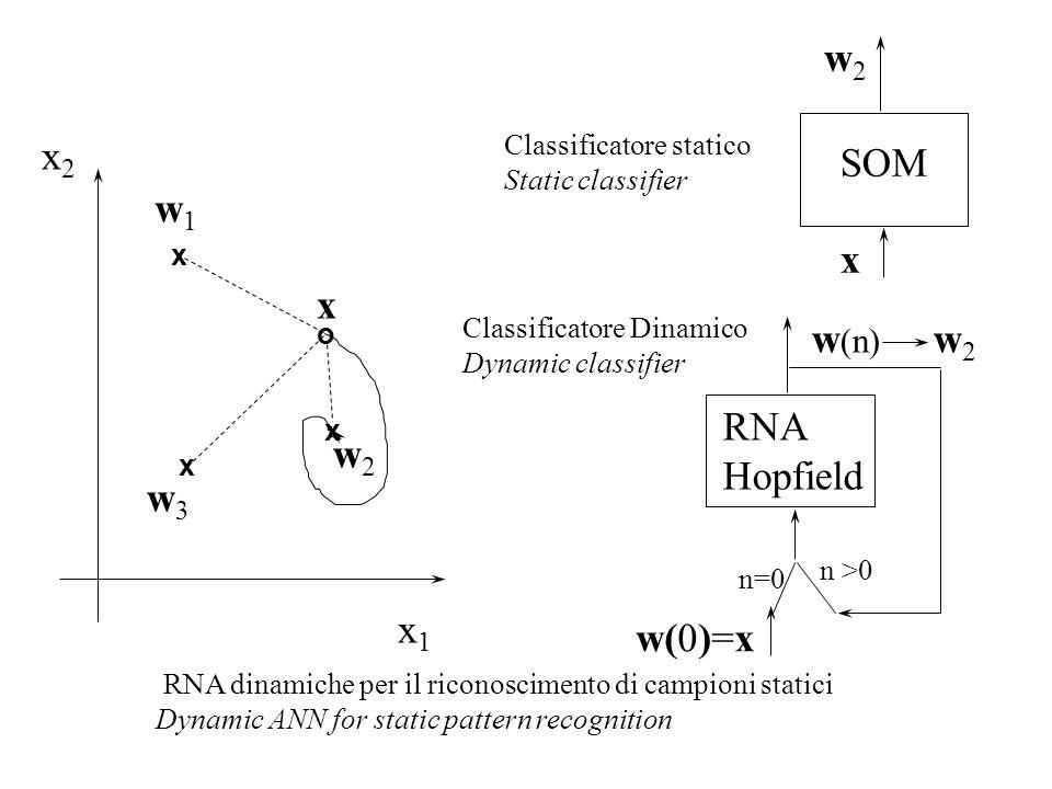 w2 x2 SOM w1 x x w(n) w2 RNA w2 Hopfield w3 x1 w(0)=x