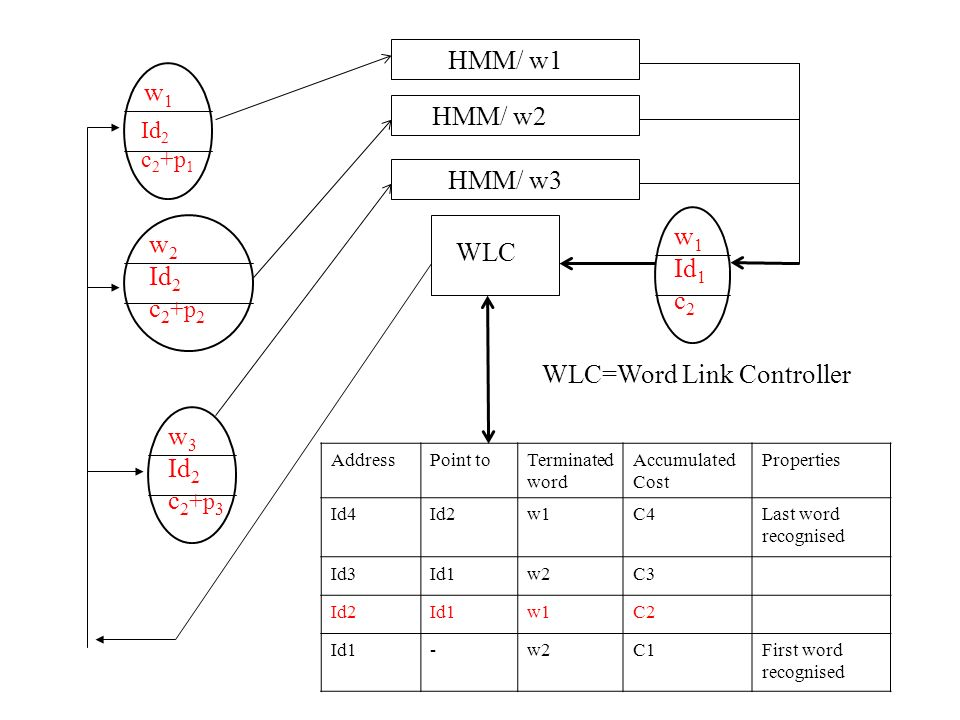 WLC=Word Link Controller