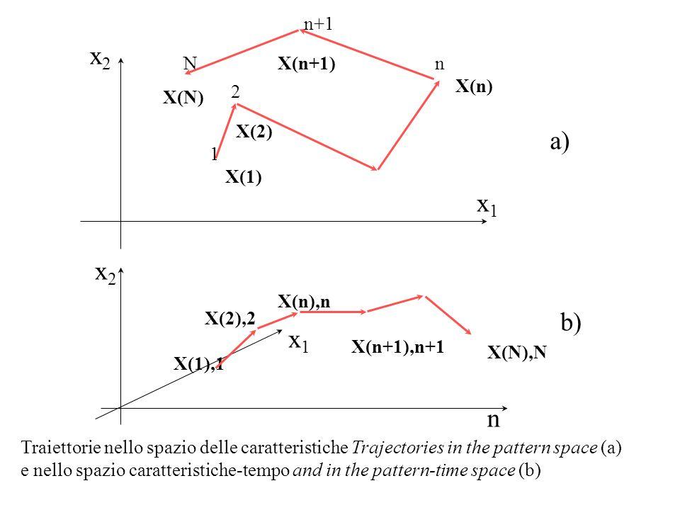 x2 a) x1 x2 b) x1 n n+1 N X(n+1) n X(n) 2 X(N) X(2) 1 X(1) X(n),n