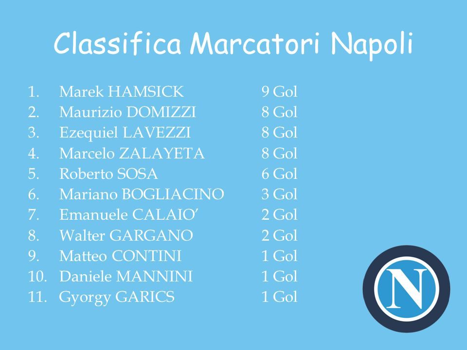 Classifica Marcatori Napoli