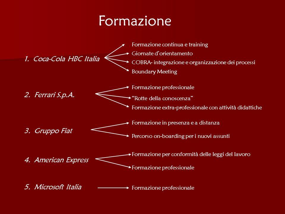 Formazione 1. Coca-Cola HBC Italia 2. Ferrari S.p.A. 3. Gruppo Fiat