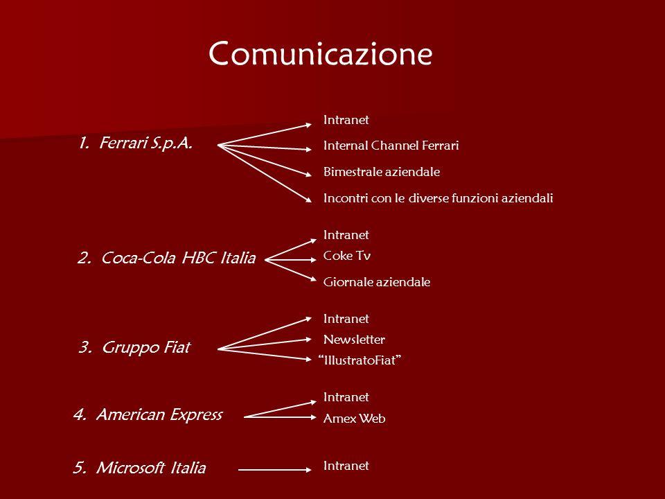 Comunicazione 1. Ferrari S.p.A. 2. Coca-Cola HBC Italia 3. Gruppo Fiat