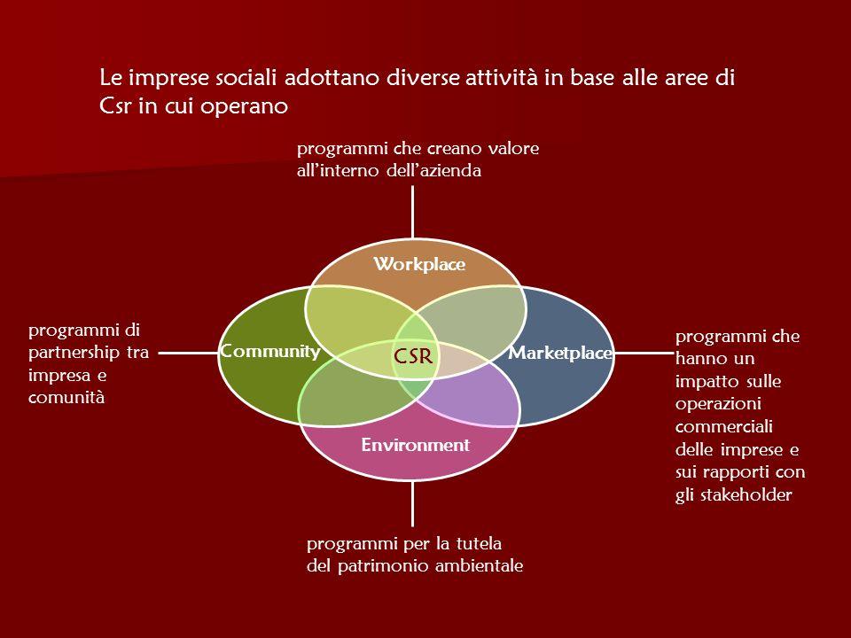 Le imprese sociali adottano diverse attività in base alle aree di Csr in cui operano