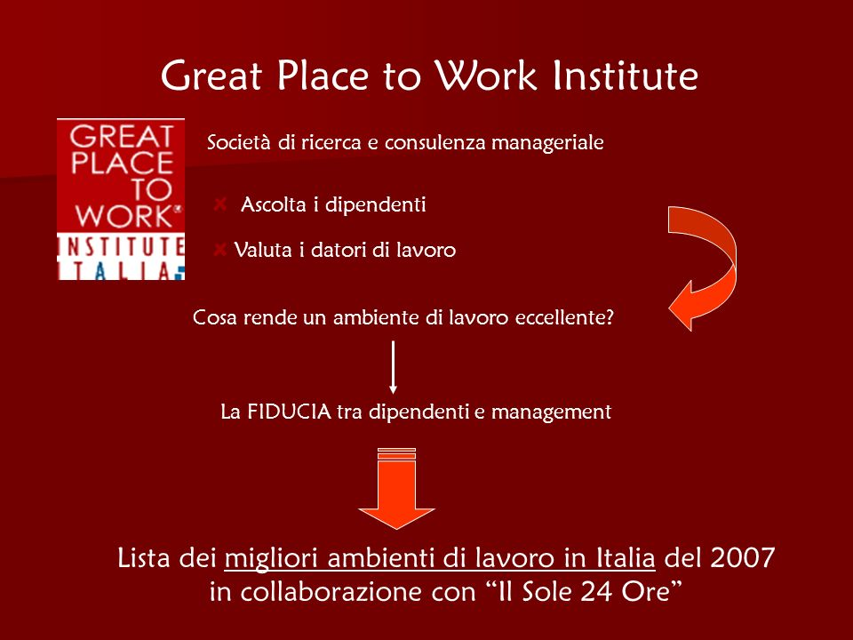 Great Place to Work Institute