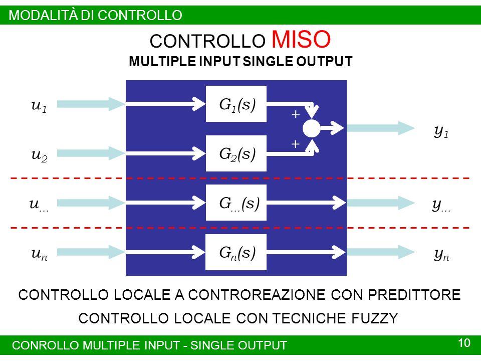 MULTIPLE INPUT SINGLE OUTPUT