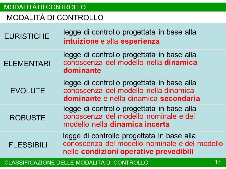 MODALITÀ DI CONTROLLO MODALITÀ DI CONTROLLO. EURISTICHE. legge di controllo progettata in base alla intuizione e alla esperienza.