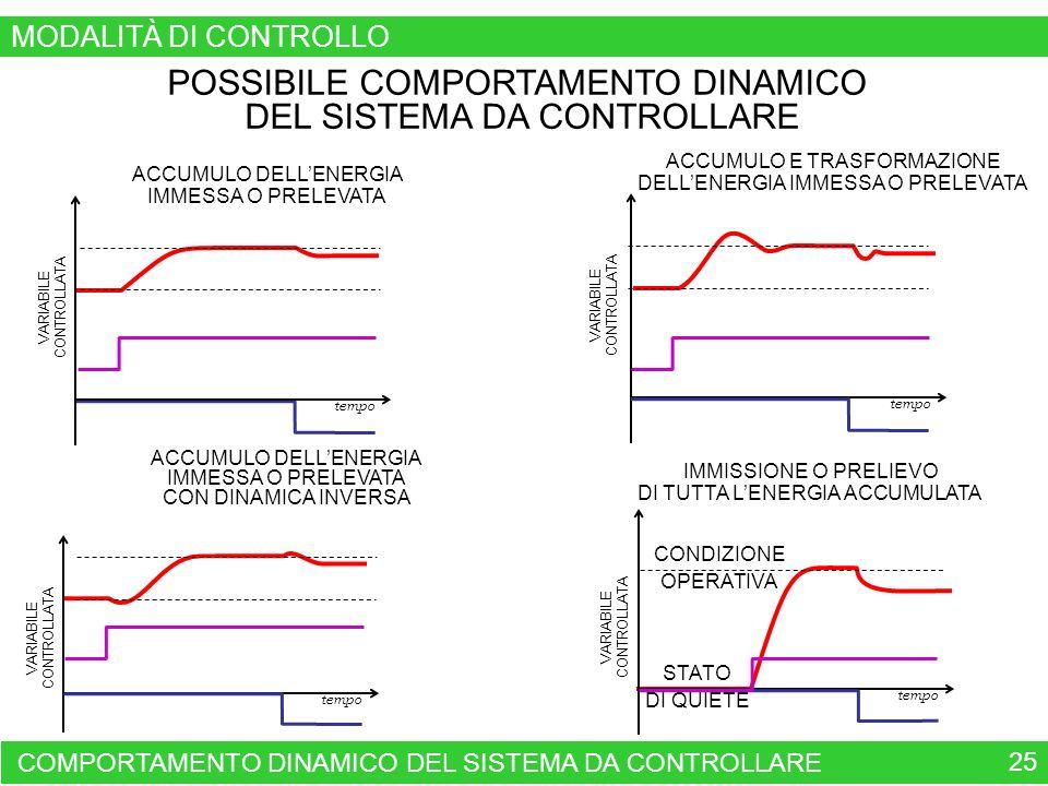 POSSIBILE COMPORTAMENTO DINAMICO DEL SISTEMA DA CONTROLLARE