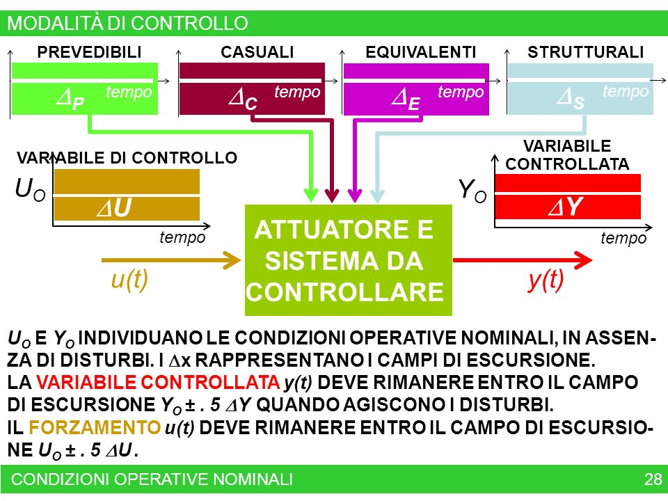 VARIABILE DI CONTROLLO