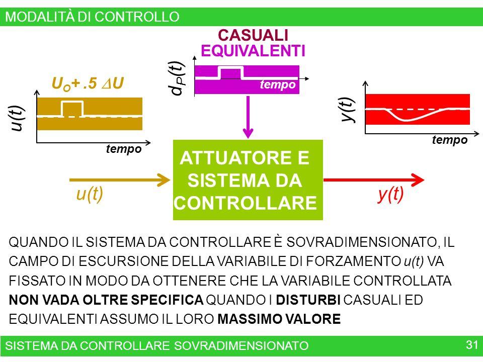 ATTUATORE E SISTEMA DA CONTROLLARE