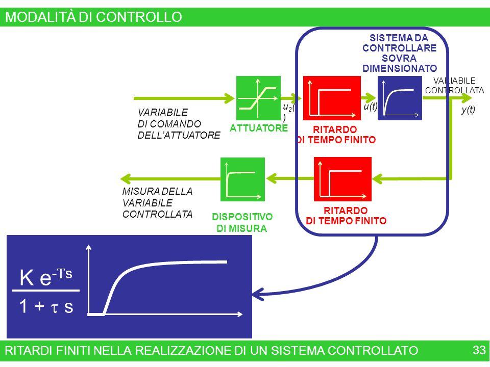 K e-Ts 1 + t s MODALITÀ DI CONTROLLO