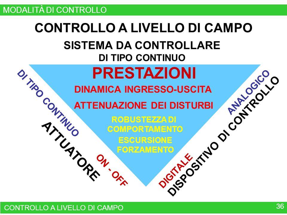 PRESTAZIONI CONTROLLO A LIVELLO DI CAMPO ATTUATORE