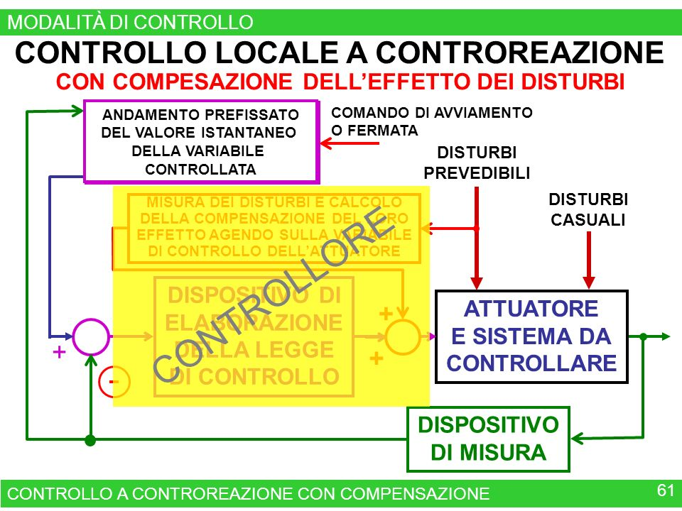 CONTROLLORE CONTROLLO LOCALE A CONTROREAZIONE + +