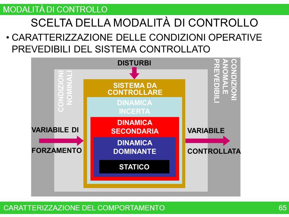 SCELTA DELLA MODALITÀ DI CONTROLLO