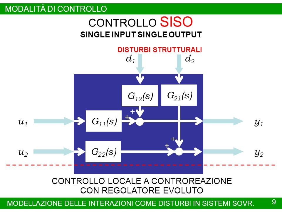 SINGLE INPUT SINGLE OUTPUT