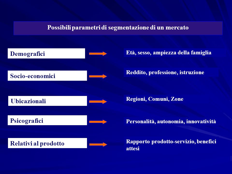 Possibili parametri di segmentazione di un mercato