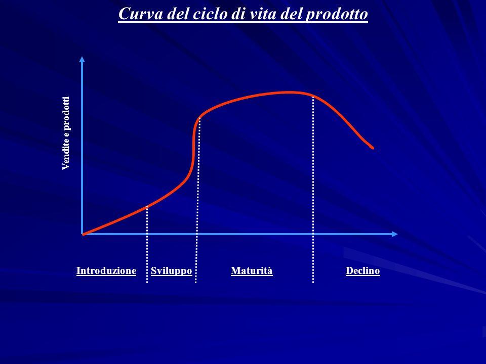 Curva del ciclo di vita del prodotto