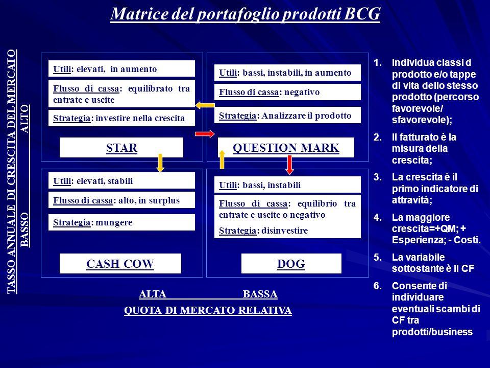 Matrice del portafoglio prodotti BCG