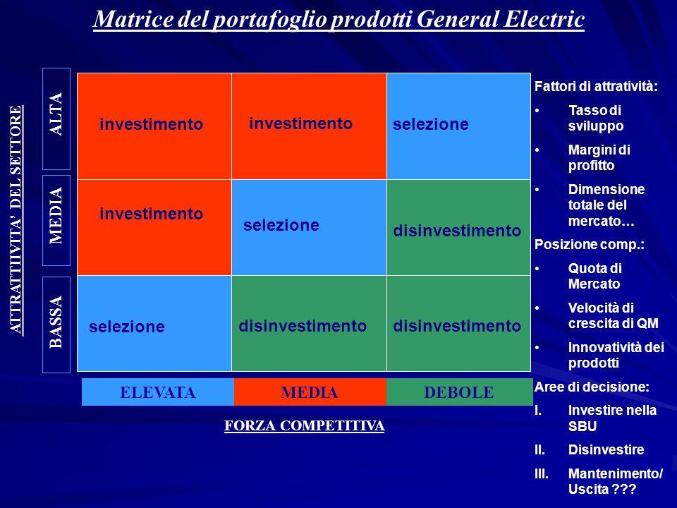 Matrice del portafoglio prodotti General Electric