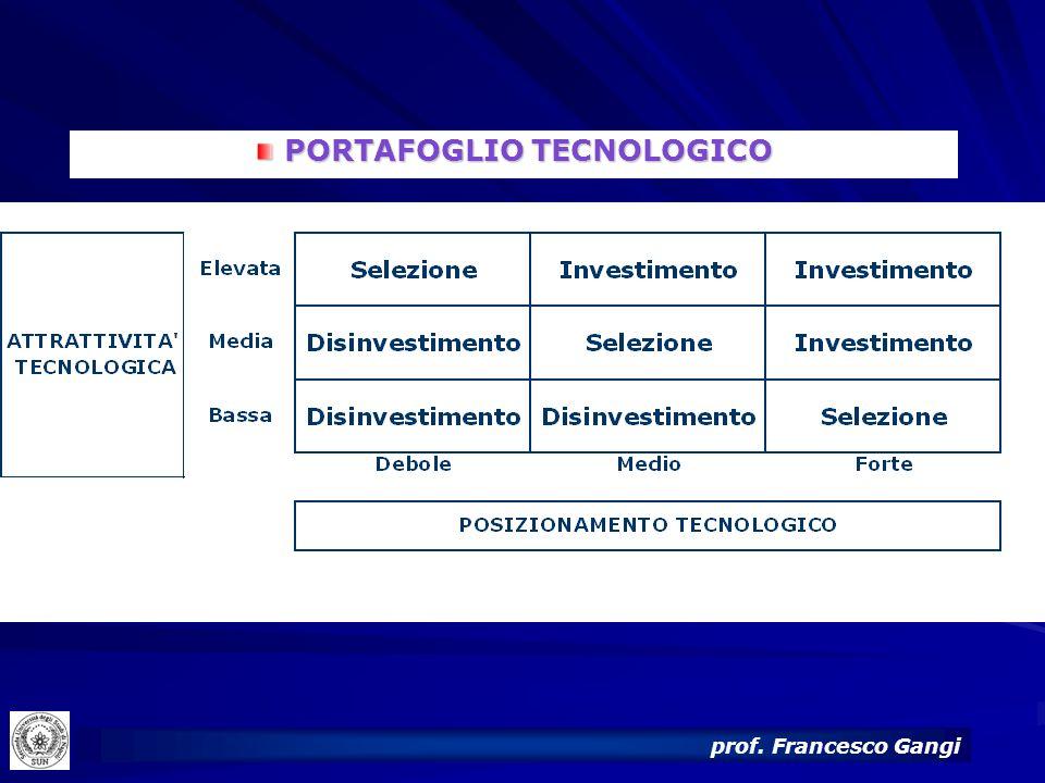 PORTAFOGLIO TECNOLOGICO