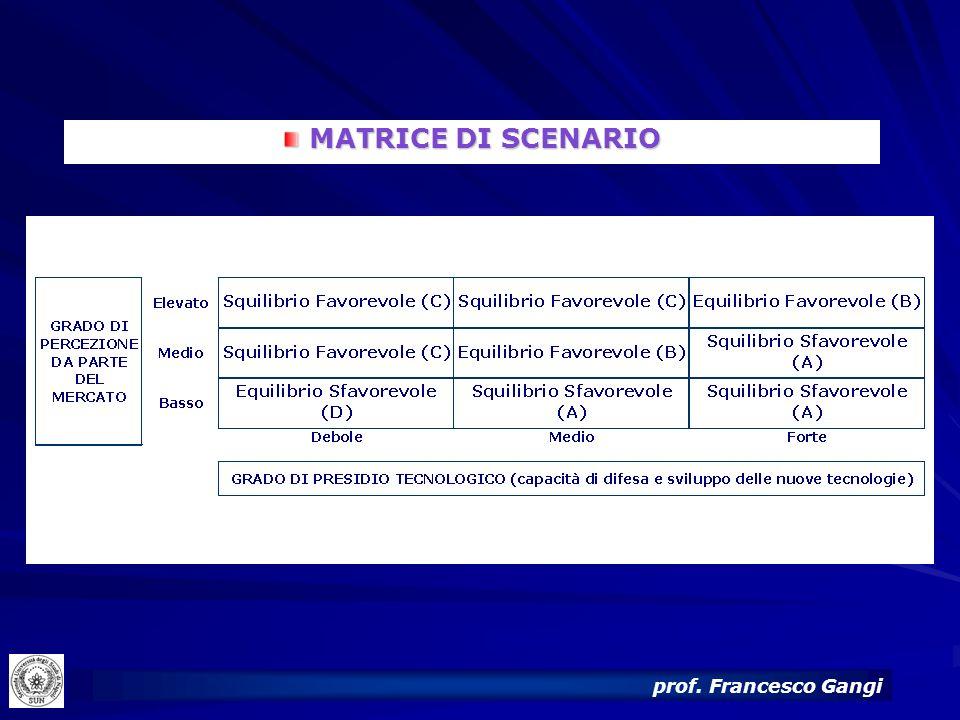 MATRICE DI SCENARIO prof. Francesco Gangi 29