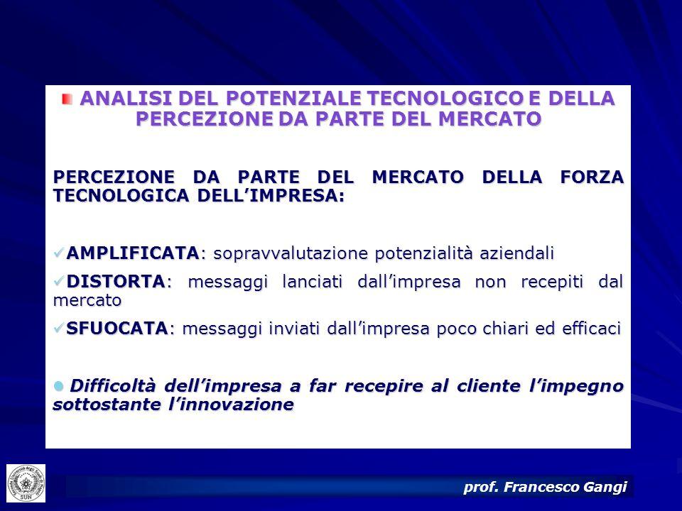 ANALISI DEL POTENZIALE TECNOLOGICO E DELLA PERCEZIONE DA PARTE DEL MERCATO