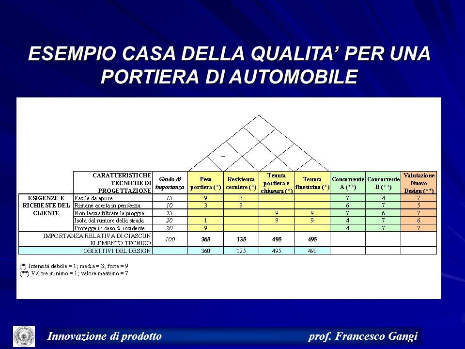 ESEMPIO CASA DELLA QUALITA' PER UNA PORTIERA DI AUTOMOBILE