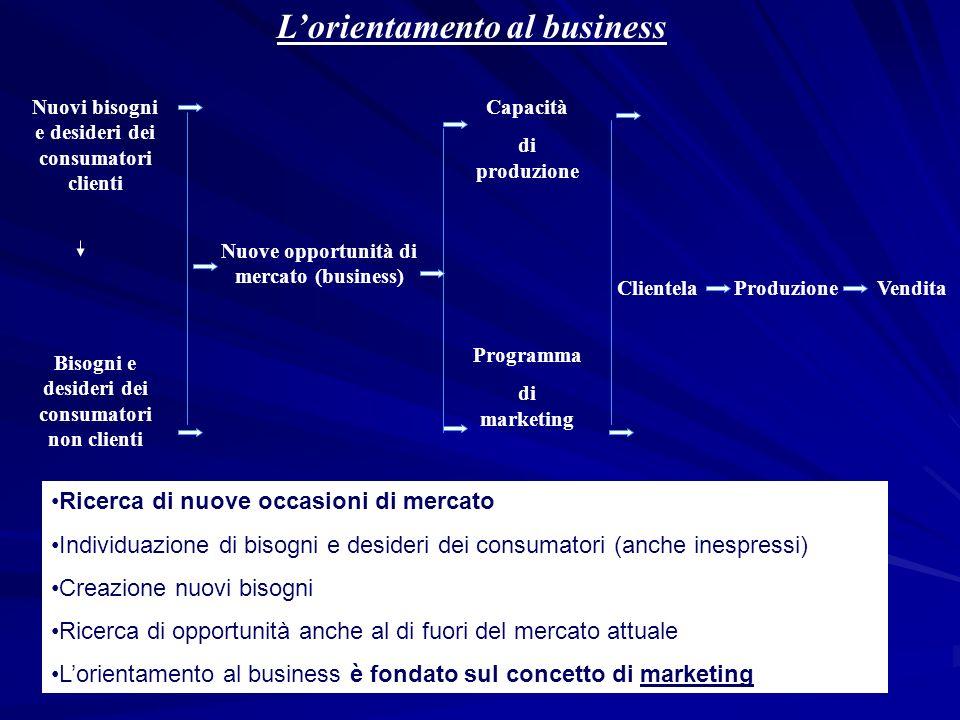 L'orientamento al business