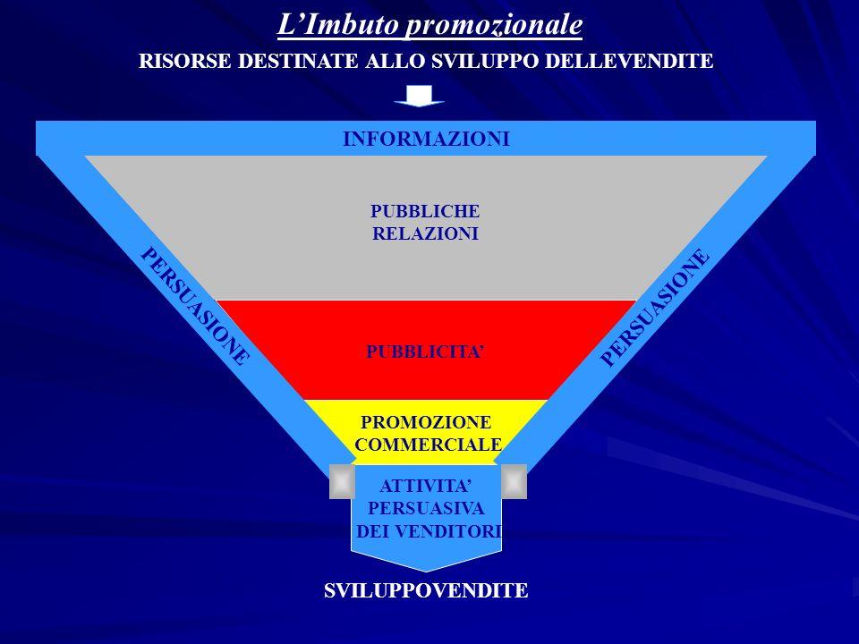 L'Imbuto promozionale RISORSE DESTINATE ALLO SVILUPPO DELLEVENDITE