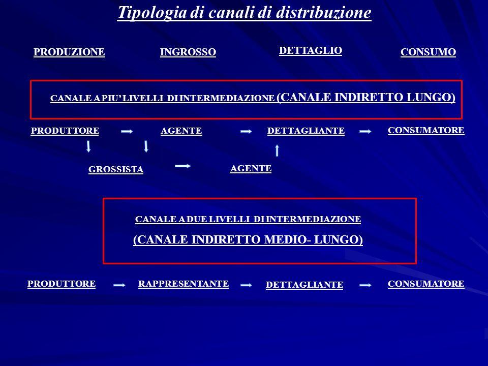 Tipologia di canali di distribuzione