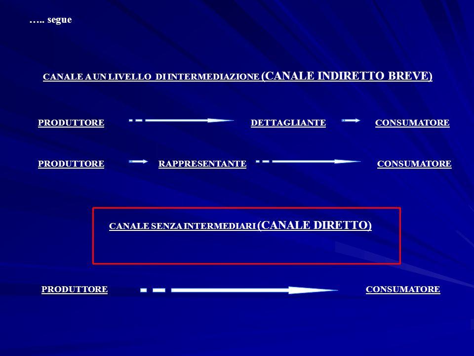 ….. segue CANALE A UN LIVELLO DI INTERMEDIAZIONE (CANALE INDIRETTO BREVE) PRODUTTORE. DETTAGLIANTE.