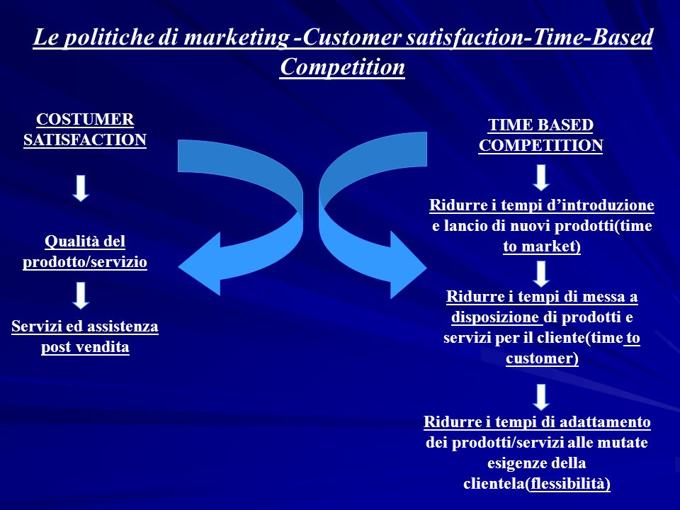 Le politiche di marketing -Customer satisfaction-Time-Based Competition