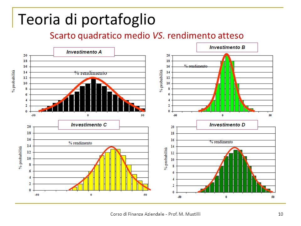 Teoria di portafoglio Scarto quadratico medio VS. rendimento atteso