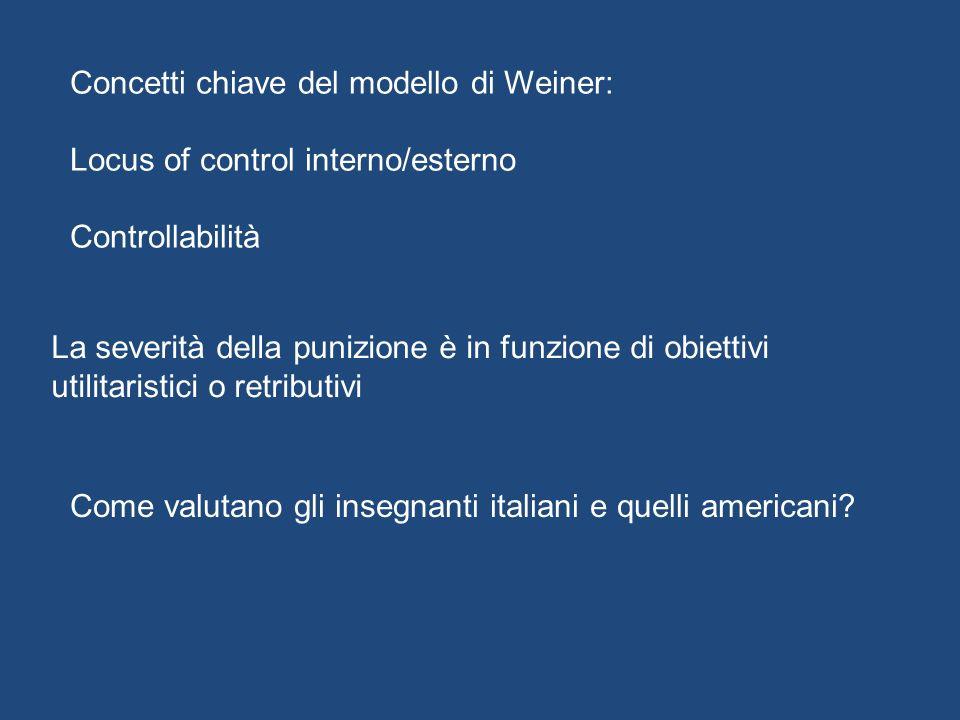 Concetti chiave del modello di Weiner: