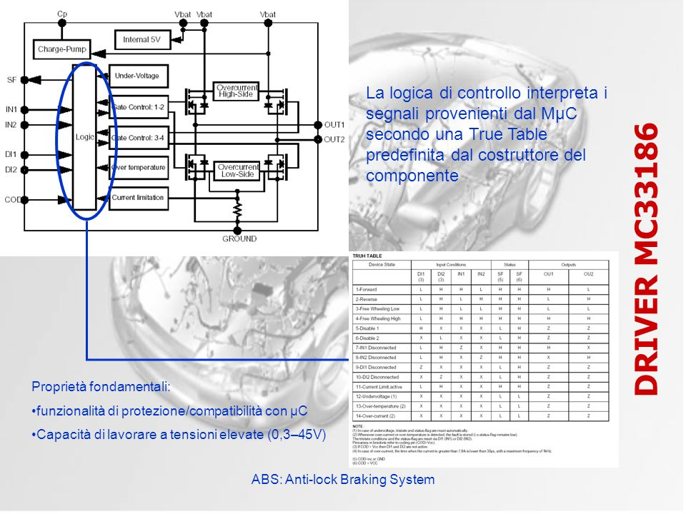 ABS: Anti-lock Braking System