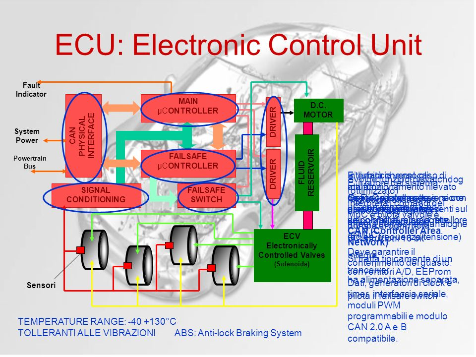 ECU: Electronic Control Unit