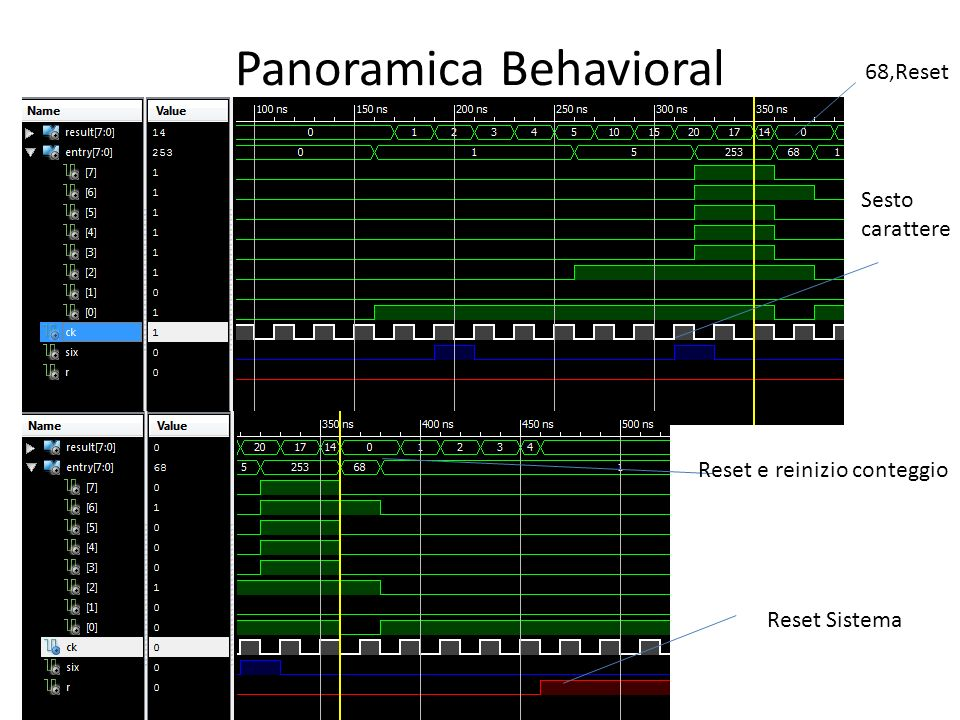 Panoramica Behavioral