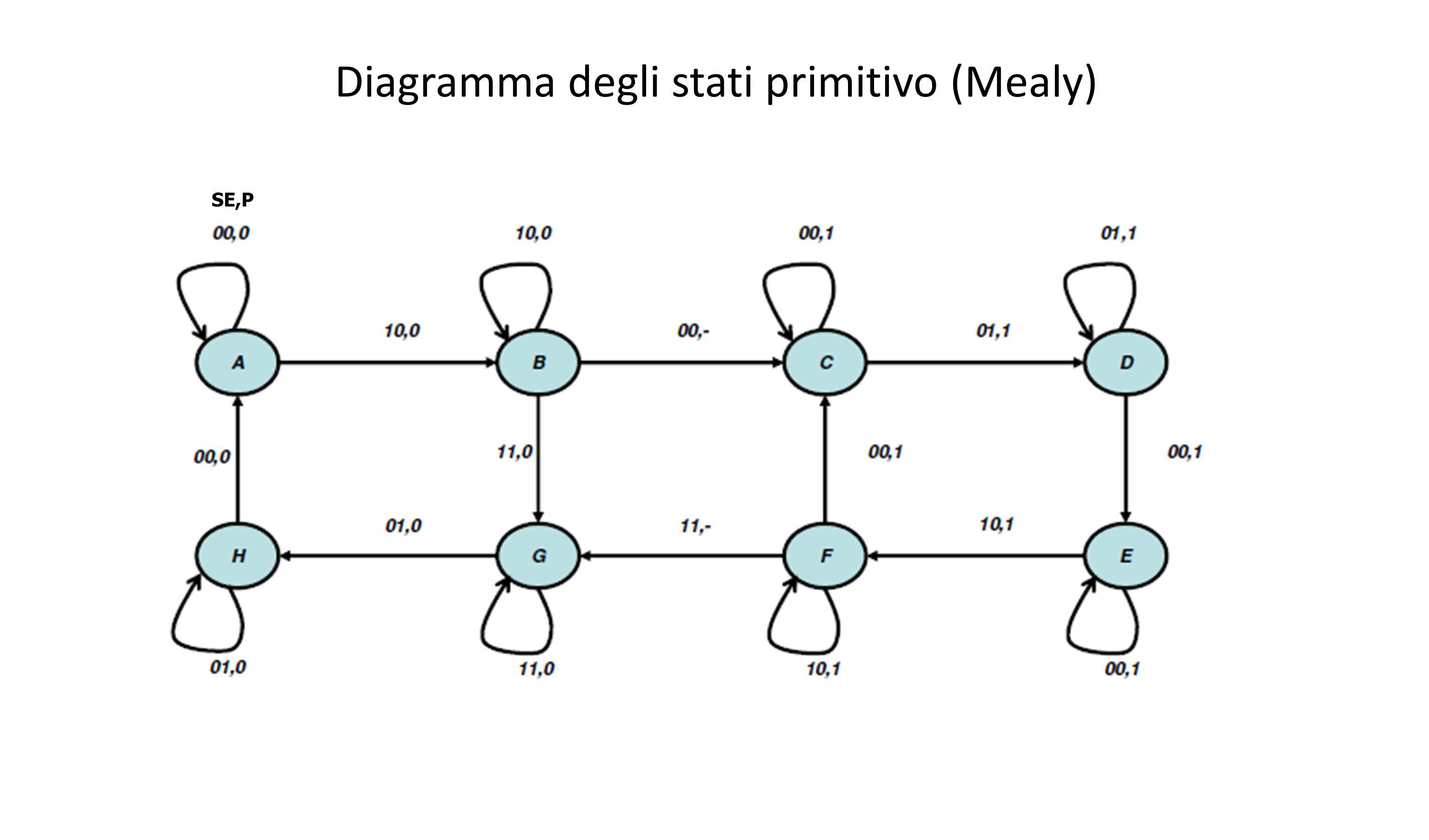 Diagramma degli stati primitivo (Mealy)