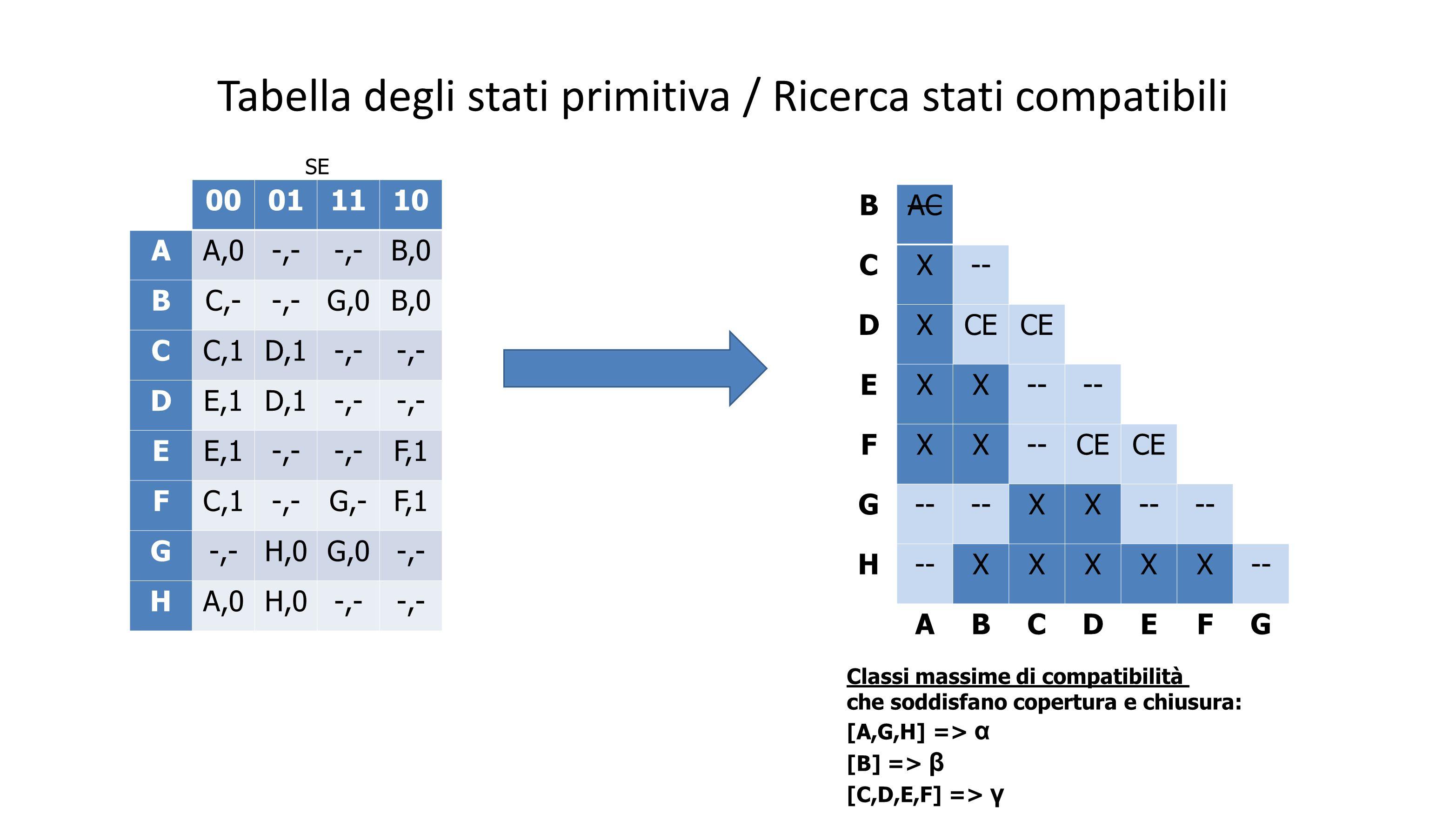 Tabella degli stati primitiva / Ricerca stati compatibili